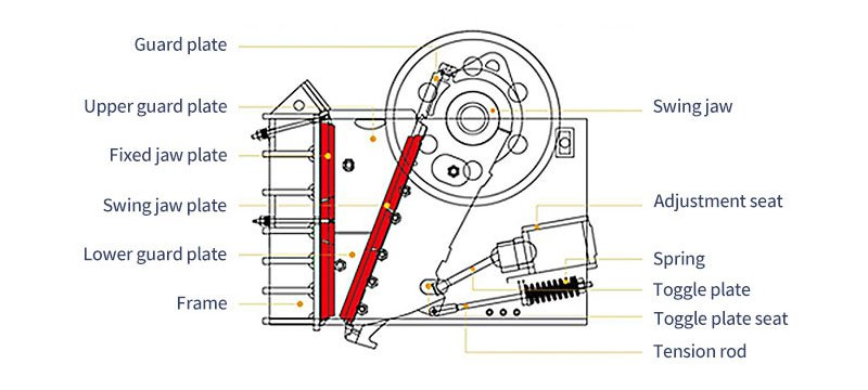 component-parts-of-jaw-crusher