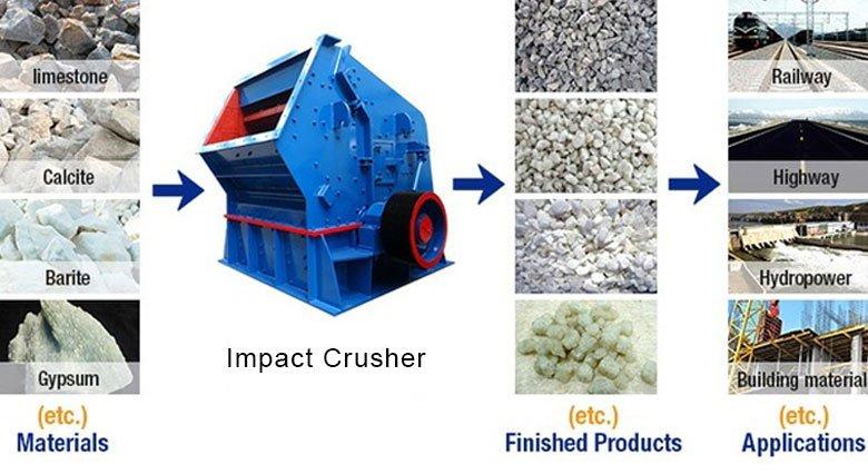 impact-crusher-application